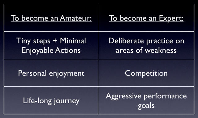 Forming new habits by becoming an amateur vs. an expert