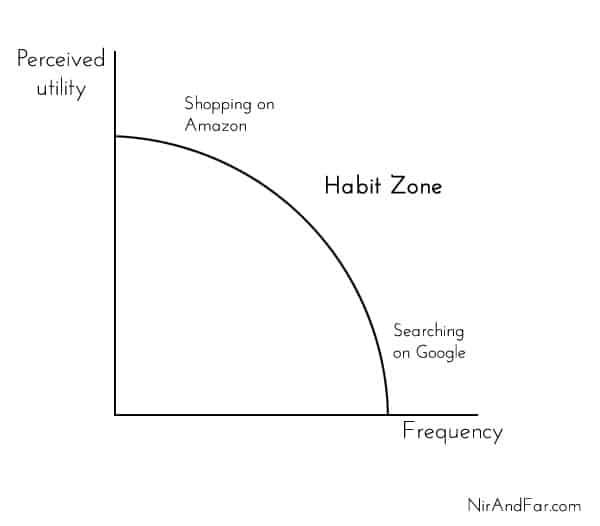 Habit Zone