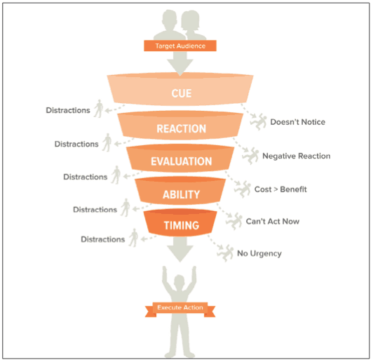 Create Action Funnel from Designing for Behavior Change