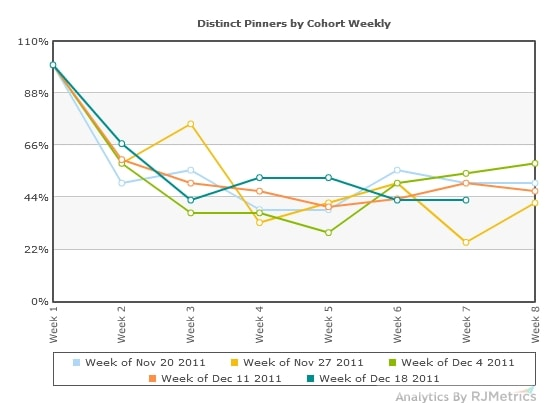 How to measure habits: cohort analysis of Pinterest