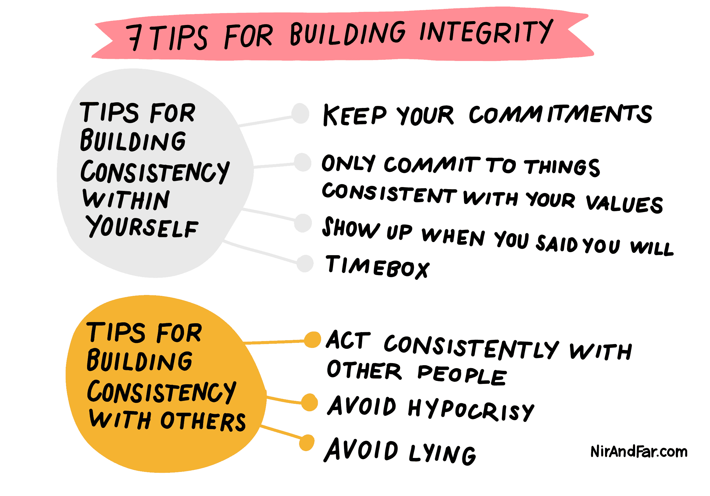 A list of 7 tips for building consistency (integrity) with yourself and others