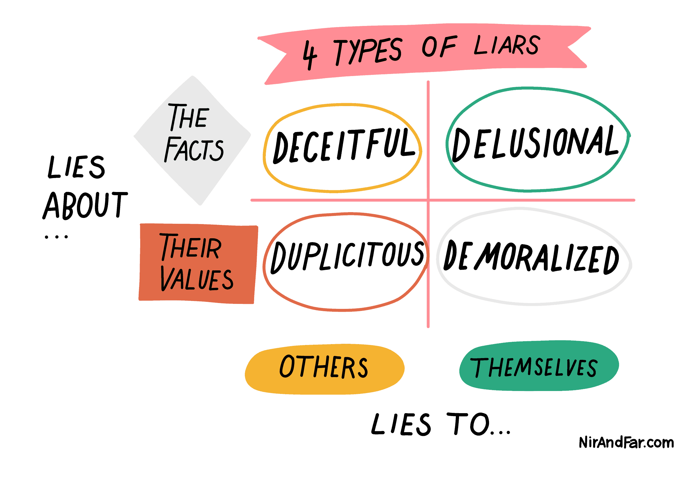 A graph of types of liars with axes for those that lie to themselves versus others and those that lie about the facts versus their values